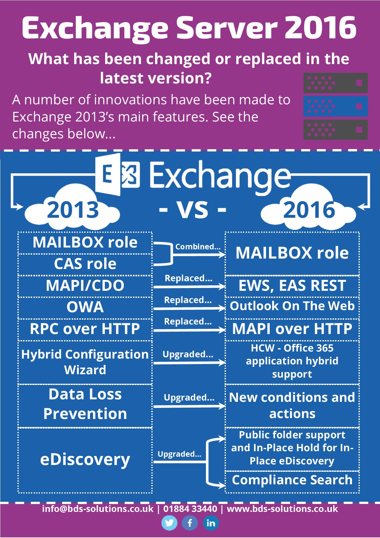 BDS Solutions | What's new in Exchange 2016?