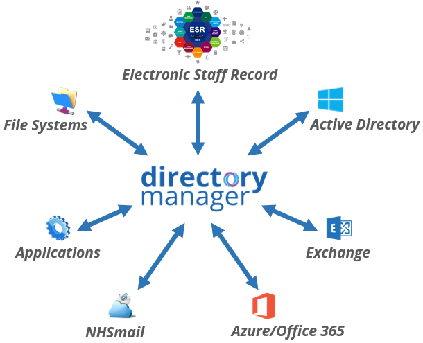 Directory Manager